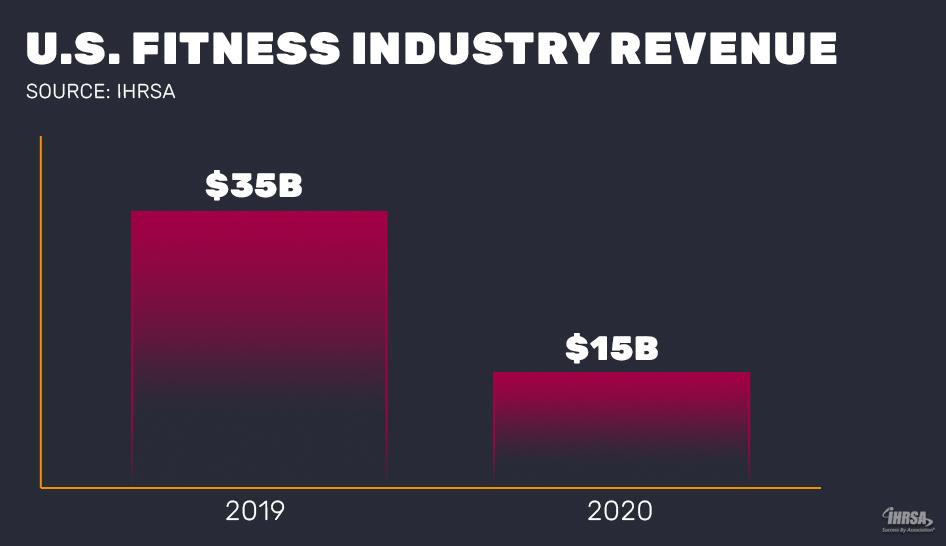 2020 US industry revenue column