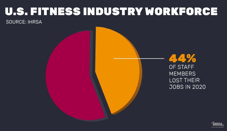 2020 US industry workforce column