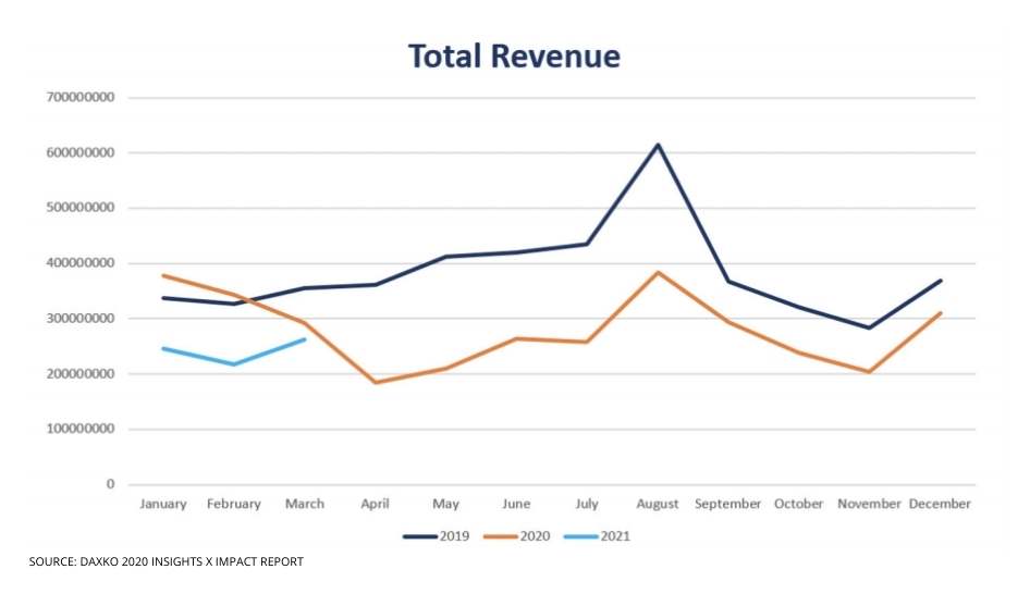 7 Signs of Continued Hardship But a Bright Future Revenue Column Width