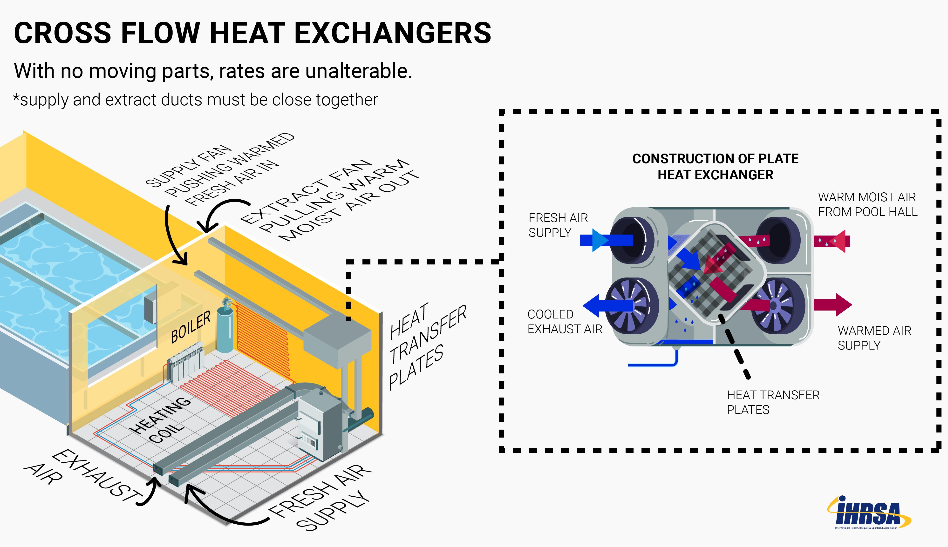 HVAC Cross Flow Heat Exchange column width2 Column Width Column Width