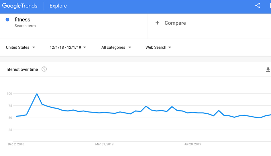 Wellness Google Trends 18 19 column