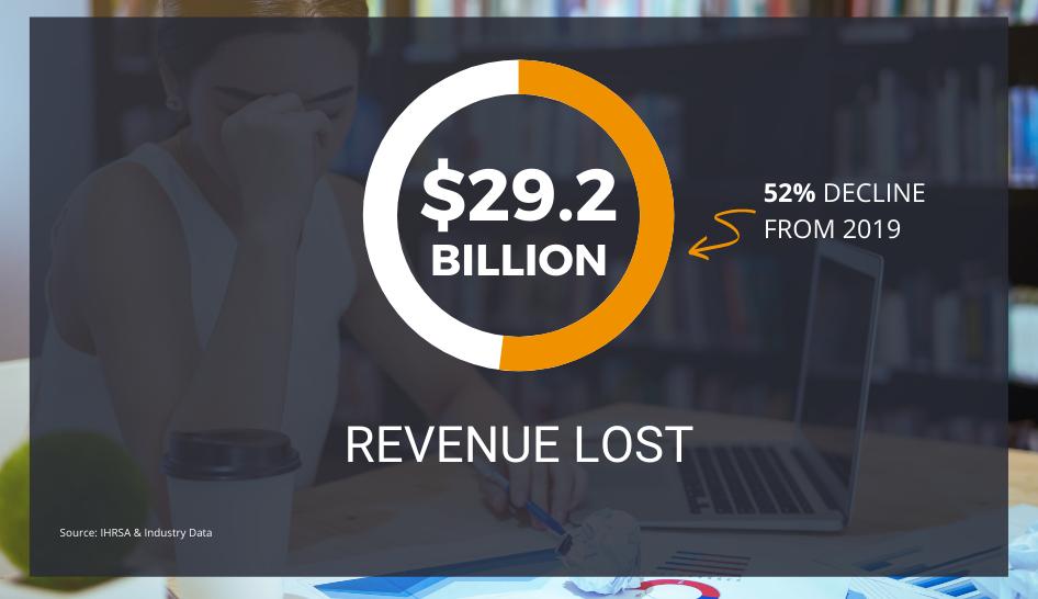 Gym devastation revenue lost 2021 column width