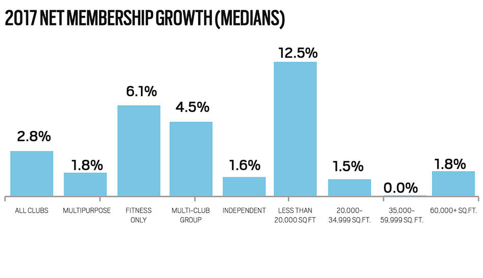 Industry News Profiles Of Success 2018 Membership Growth Column
