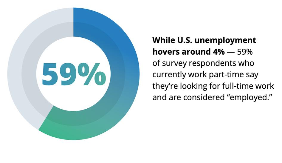 Industry news stat from Jobvite survey column