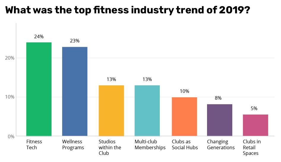 Industry news top trends 2019 column