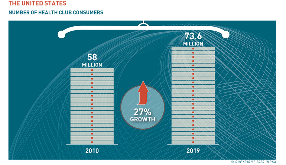 2020 IHRSA Global Report US Consumer Growth column
